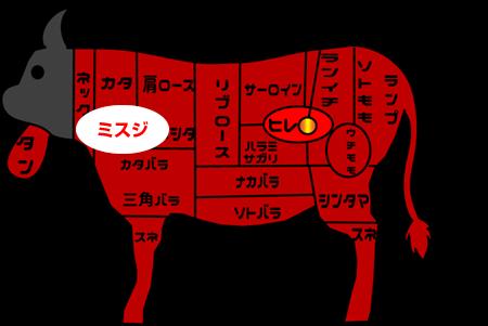 牛肉部位【ミスジ】|別名「本三筋」|希少度が高く、玄人向けの肩の肉