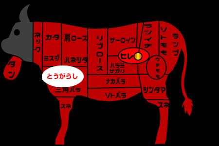 牛肉部位【とうがらし】|別名「トンビ」赤身のうま味が強くローストビーフにも◎